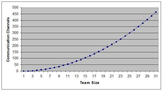 Communication Channels vs Team Size