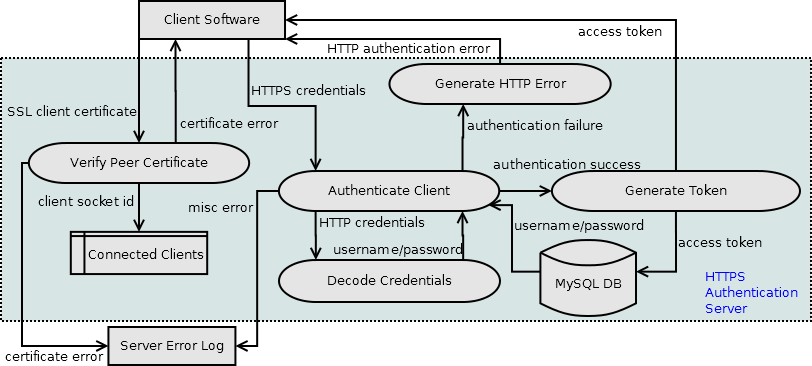 System Diagram of Two Factor Authentication System
